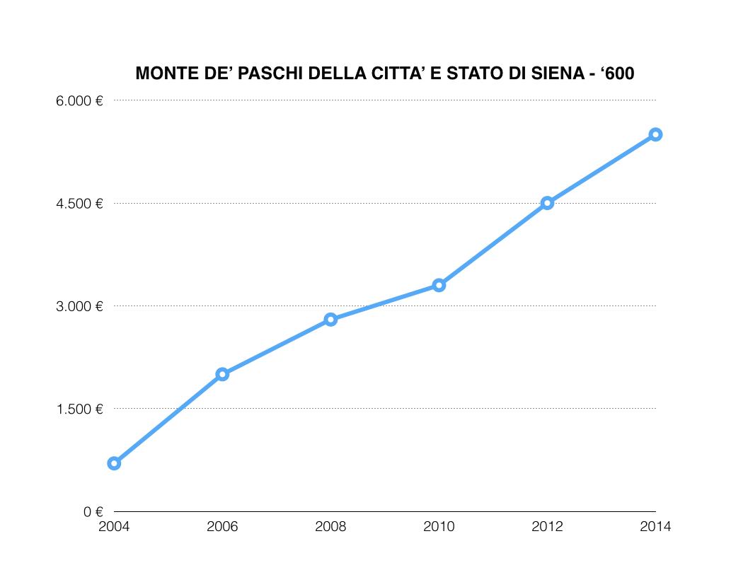 Andamento Monte De' Paschi di Siena