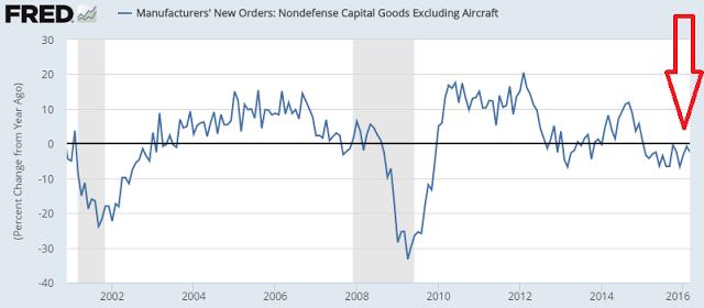 Non defense capital goodse