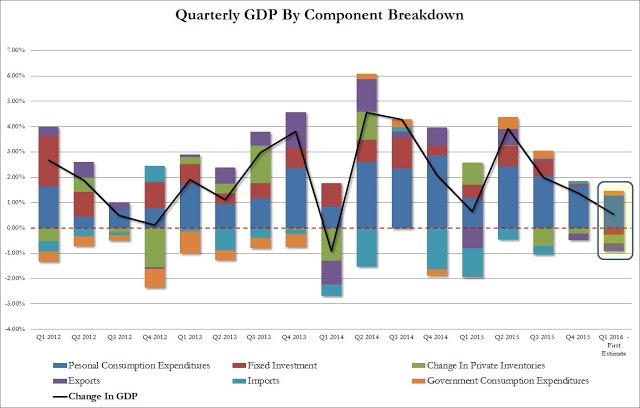Q1 GDP detail