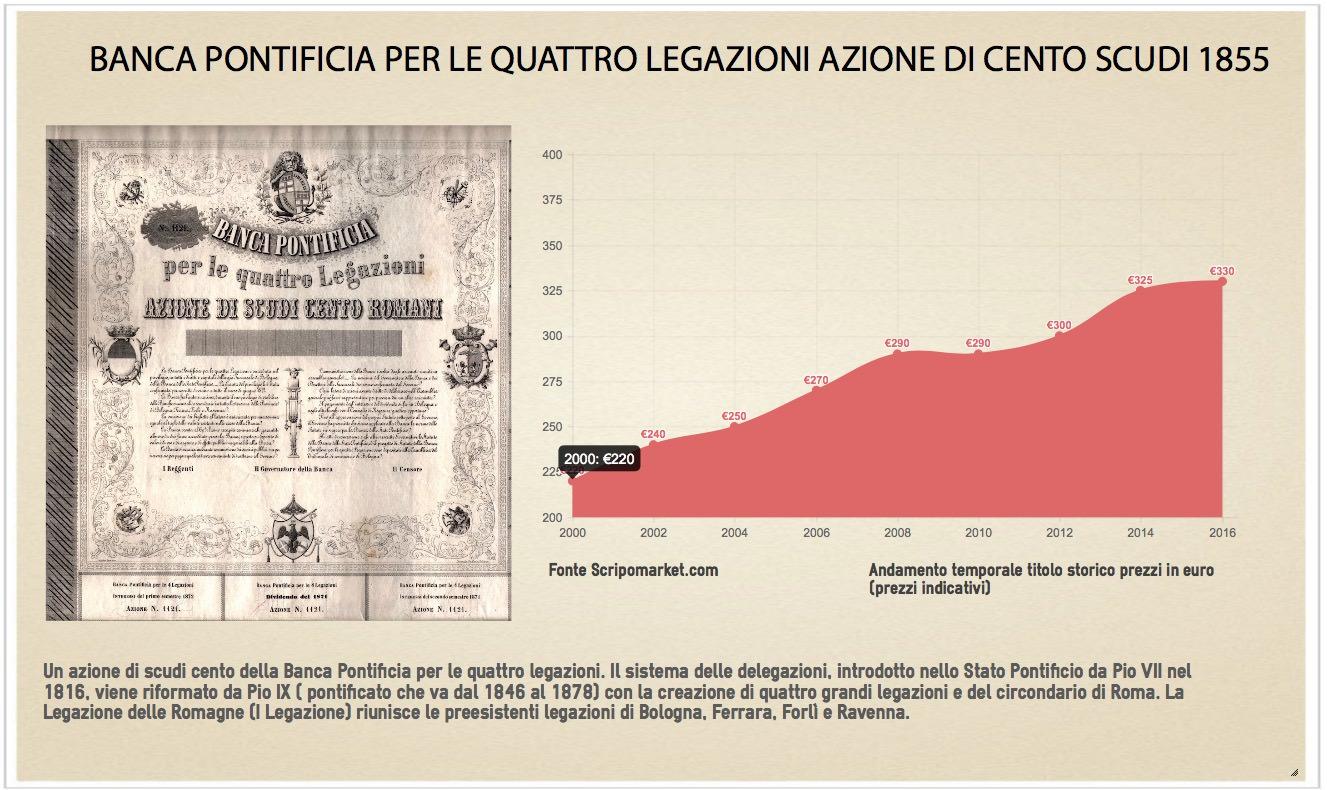 banca-pontificia-per-le-quattro-legazioni-azione-di-cento-scudi-1855