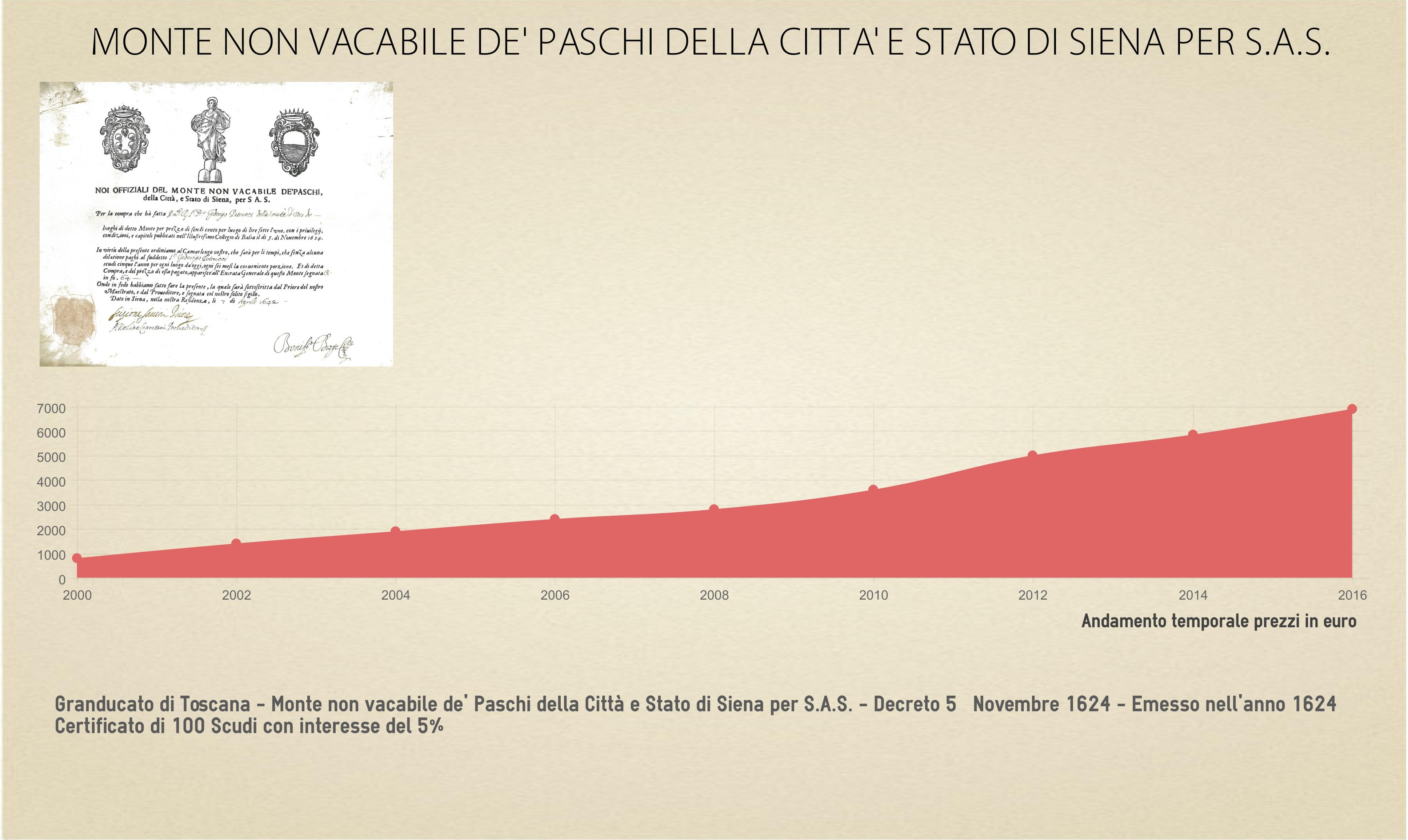 Andamento temporale titolo storico da collezione Monte de' Paschi di Siena