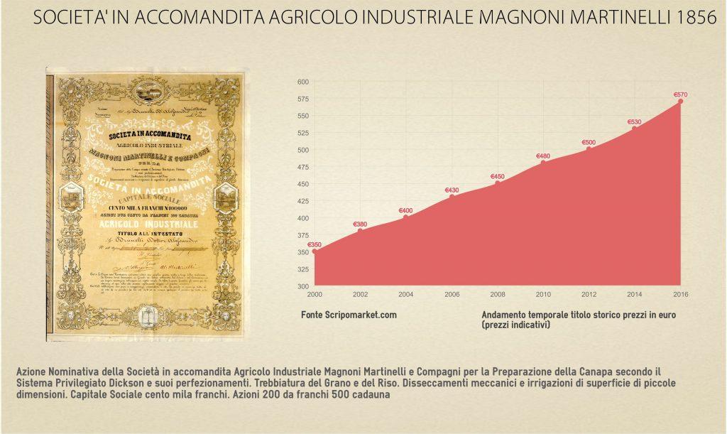 societainaccomanditaagricoloindustrialemagnonimertinelli1856