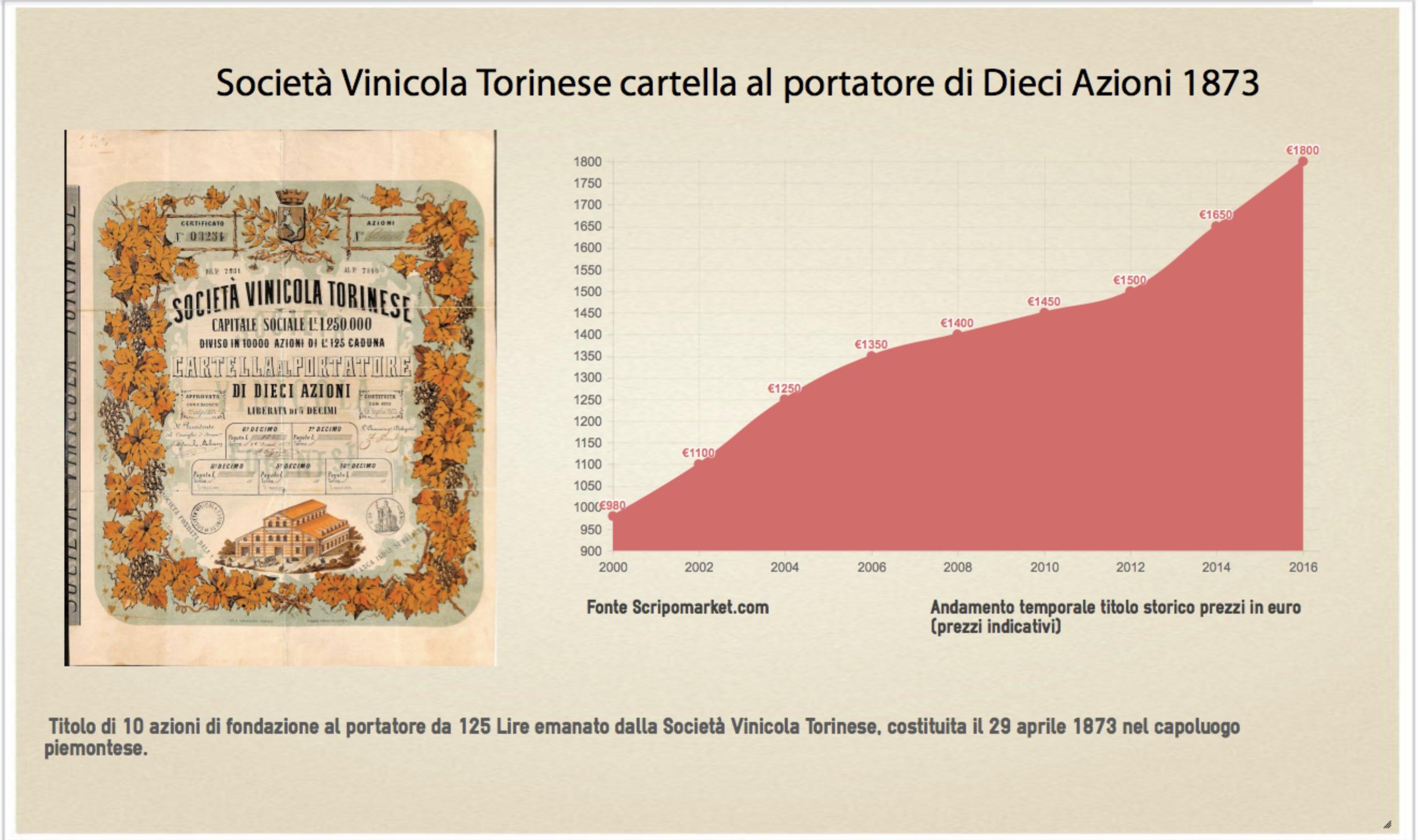 vinicola-torinese-1873